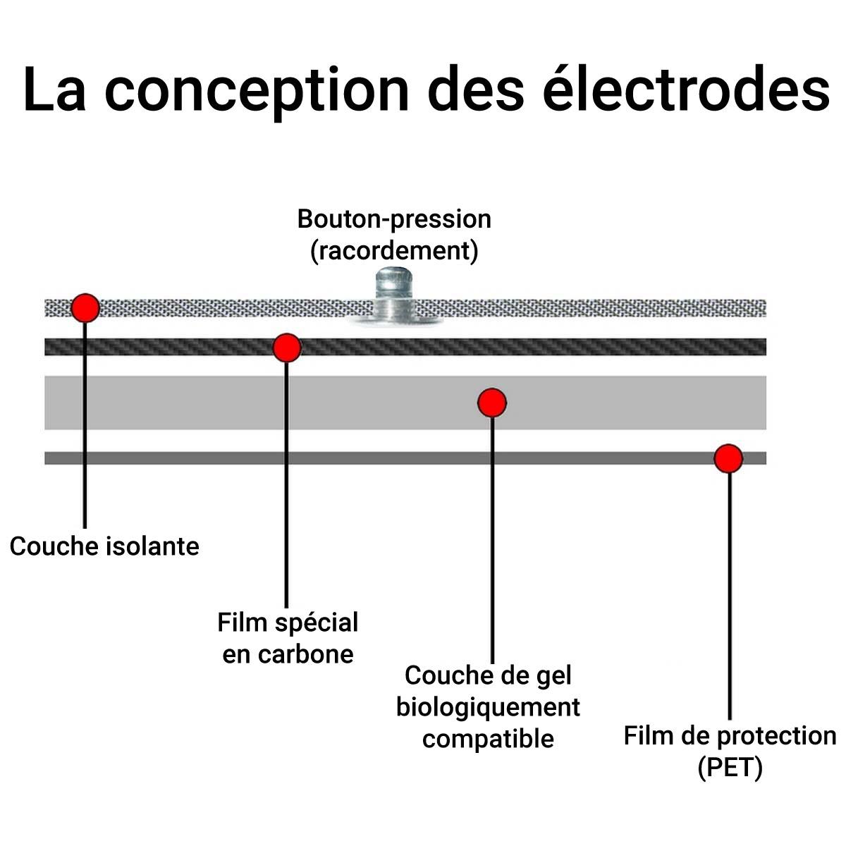 2 Électrodes 12x7 cm Sanitas SEM 40//41//42//43//44 et Beurer EM40//41//80 EMS TENS